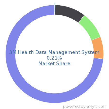 Companies using 3M Health Data Management System and its