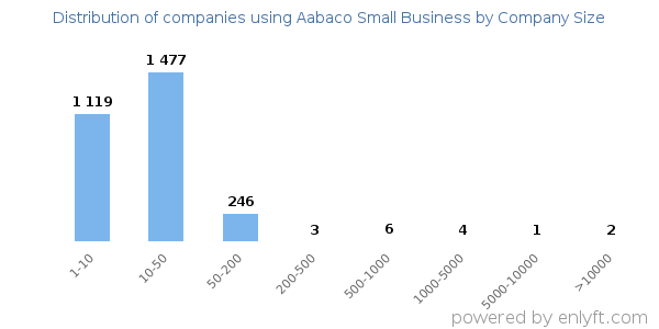 Companies using Aabaco Small Business and its marketshare