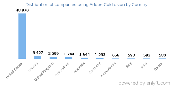 Adobe Coldfusion customers by country