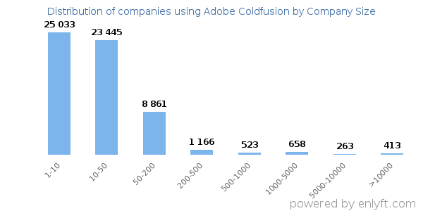 Companies using Adobe Coldfusion, by size (number of employees)