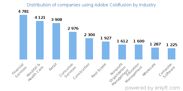 Companies using Adobe Coldfusion - Distribution by industry
