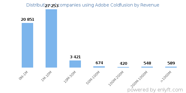 Adobe Coldfusion clients - distribution by company revenue