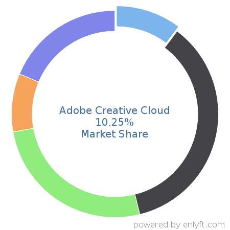 Companies using Adobe Creative Cloud and its marketshare