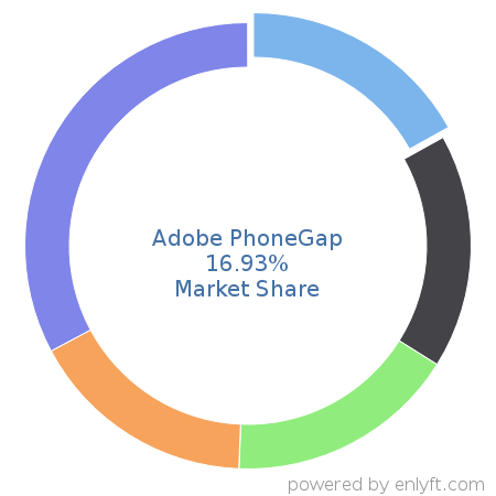Companies using Adobe PhoneGap and its marketshare