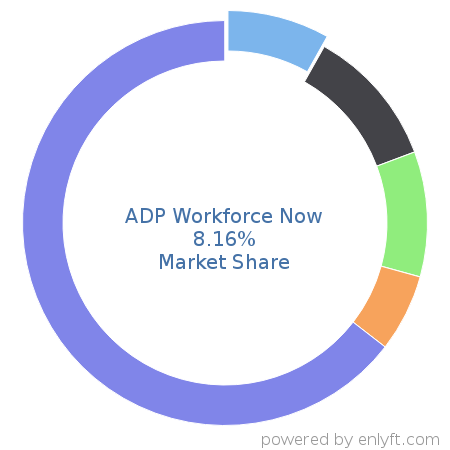 Companies using ADP Workforce Now and its marketshare