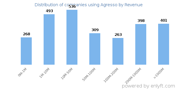 Agresso clients - distribution by company revenue