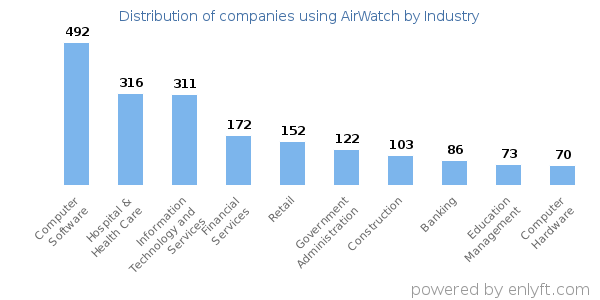 Companies using AirWatch and its marketshare