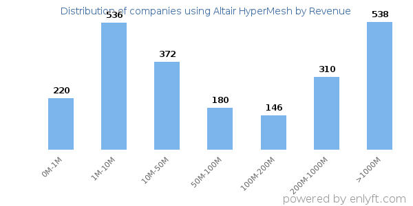 Companies using Altair HyperMesh and its marketshare