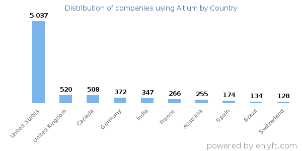 Companies using Altium and its marketshare