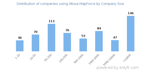 Companies using Altova MapForce and its marketshare
