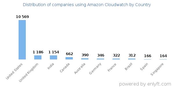 Companies using Amazon Cloudwatch