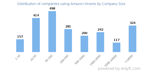 Companies using Amazon Kinesis and its marketshare