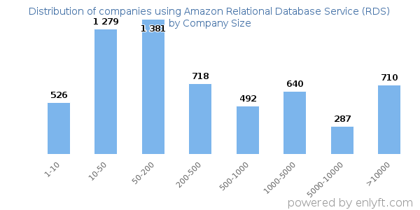 Companies using Amazon Relational Database Service (RDS) and