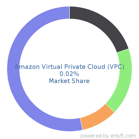 Amazon Virtual Private Cloud (VPC) market share in Cloud Platforms & Services is about 0.01%