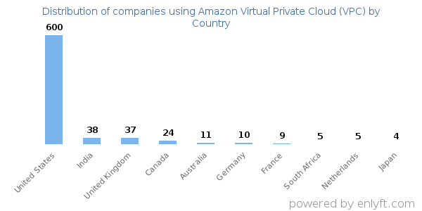 Amazon Virtual Private Cloud (VPC) customers by country