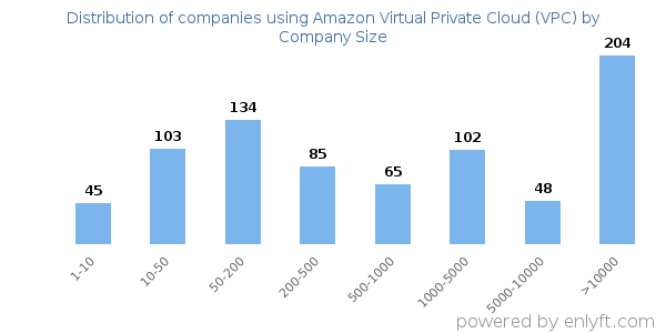 Companies using Amazon Virtual Private Cloud (VPC), by size (number of employees)
