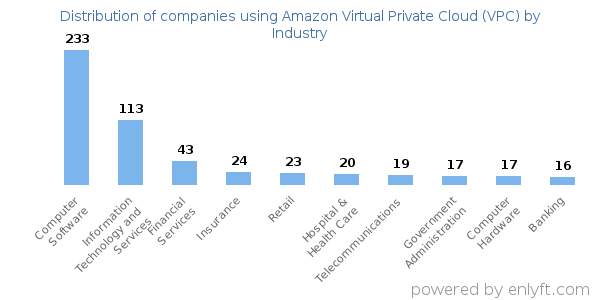 Companies using Amazon Virtual Private Cloud (VPC) - Distribution by industry