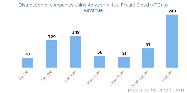 Amazon Virtual Private Cloud (VPC) clients - distribution by company revenue
