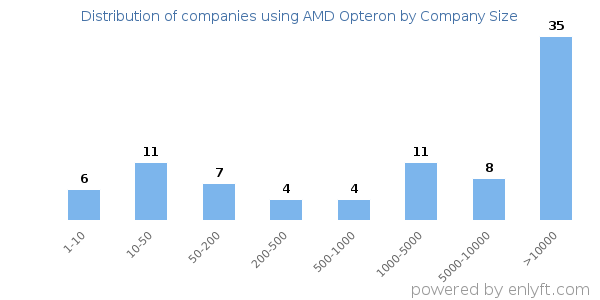 Companies using AMD Opteron and its marketshare