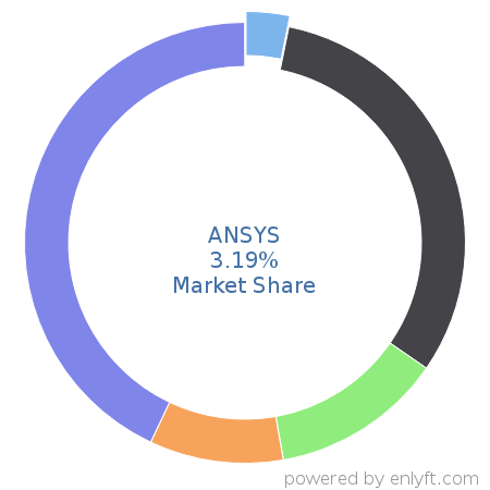 ANSYS market share in Computer-aided Design & Engineering is about 3.12%