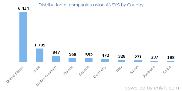 ANSYS customers by country