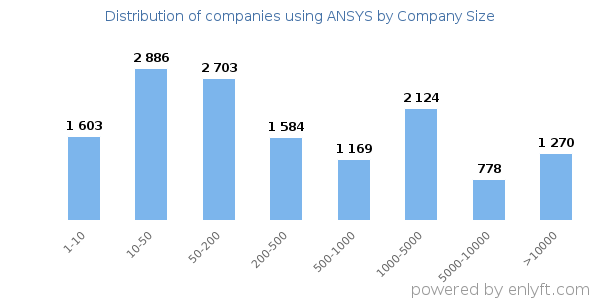 Companies using ANSYS, by size (number of employees)