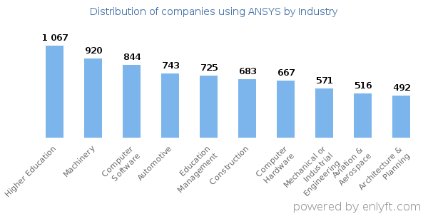 Companies using ANSYS - Distribution by industry
