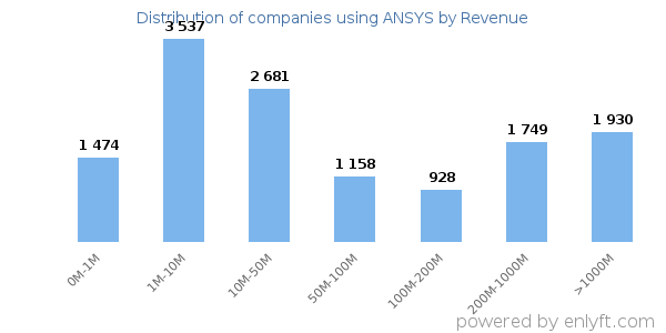 ANSYS clients - distribution by company revenue