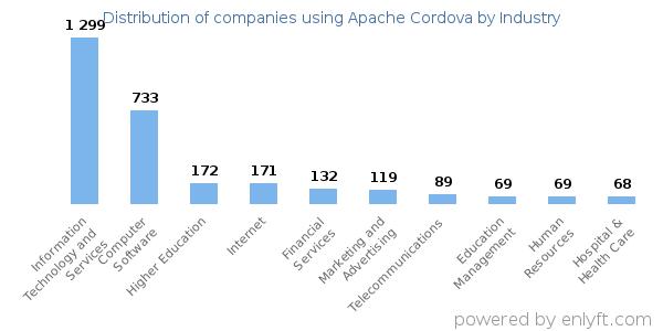 Companies using Apache Cordova and its marketshare