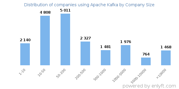 Companies using Apache Kafka and its marketshare