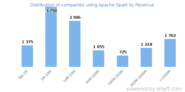 Companies using Apache Spark and its marketshare