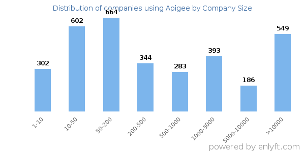 Companies using Apigee and its marketshare