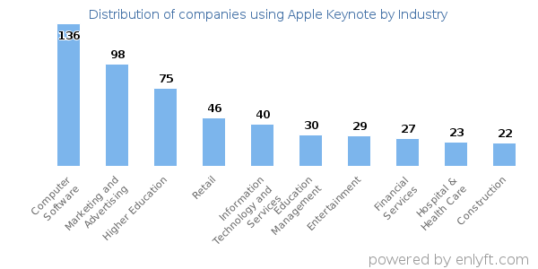 Companies using Apple Keynote and its marketshare