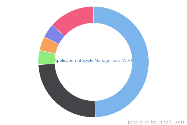 Application Lifecycle Management (ALM) products and their