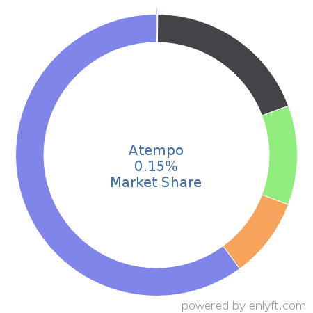 Atempo commands 0.09% market share in Backup Software