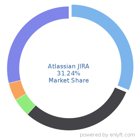 Atlassian JIRA market share in Software Configuration Management is about 37.13%
