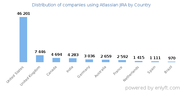 Atlassian JIRA customers by country