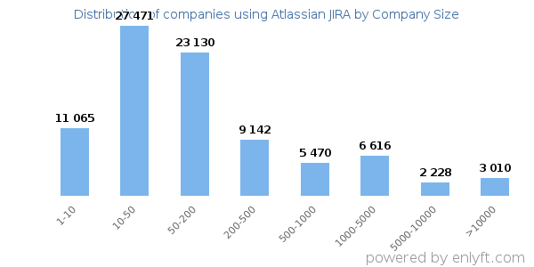 Companies using Atlassian JIRA, by size (number of employees)