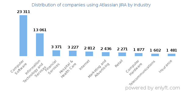 Companies using Atlassian JIRA - Distribution by industry