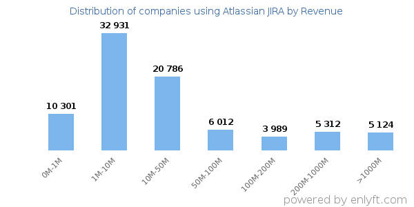 Atlassian JIRA clients - distribution by company revenue