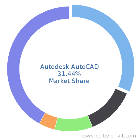 Companies using Autodesk AutoCAD and its marketshare