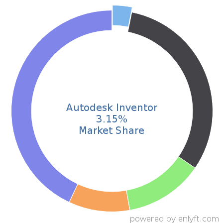Autodesk Inventor commands 2.86% market share in Computer-aided Design & Engineering