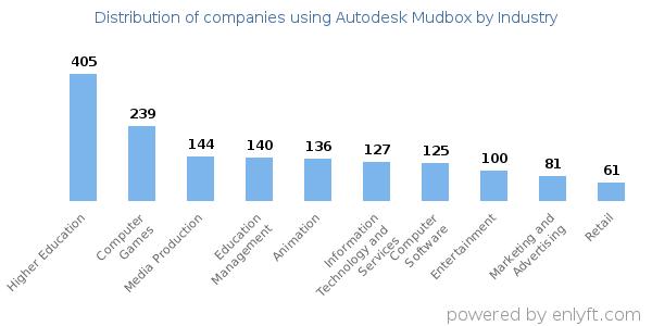 Autodesk Mudbox Zbrush