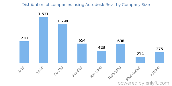Companies using Autodesk Revit and its marketshare
