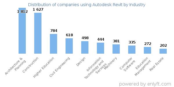 Companies using Autodesk Revit