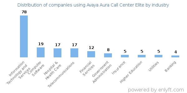 Companies using Avaya Aura Call Center Elite