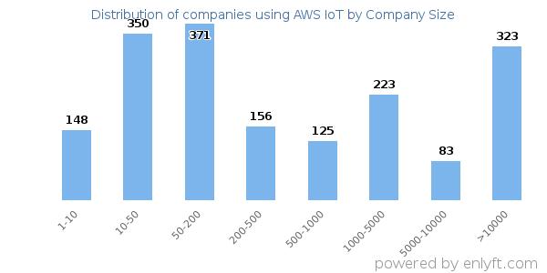 Companies using AWS IoT