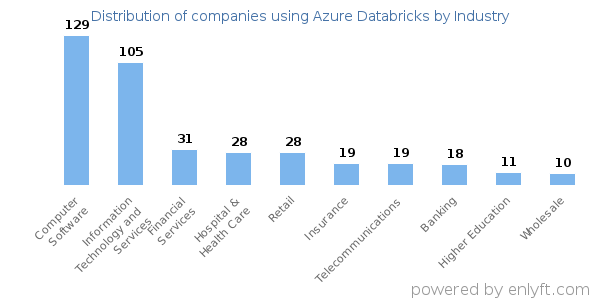 Companies using Azure Databricks and its marketshare