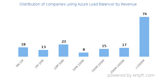 Companies using Azure Load Balancer and its marketshare