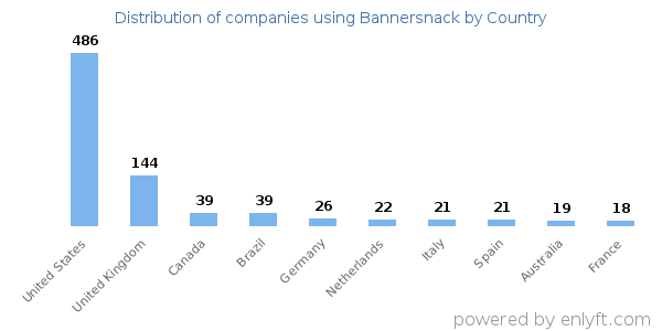 Bannersnack customers by country